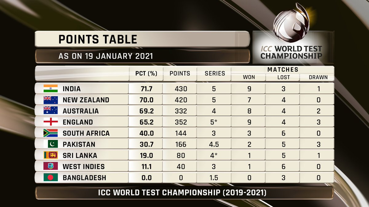 India on 🔝  After the hard-fought win at The Gabba, India move to the No.1 spot in ICC World Test Championship standings 💥  Australia slip to No.3 👇  #WTC21