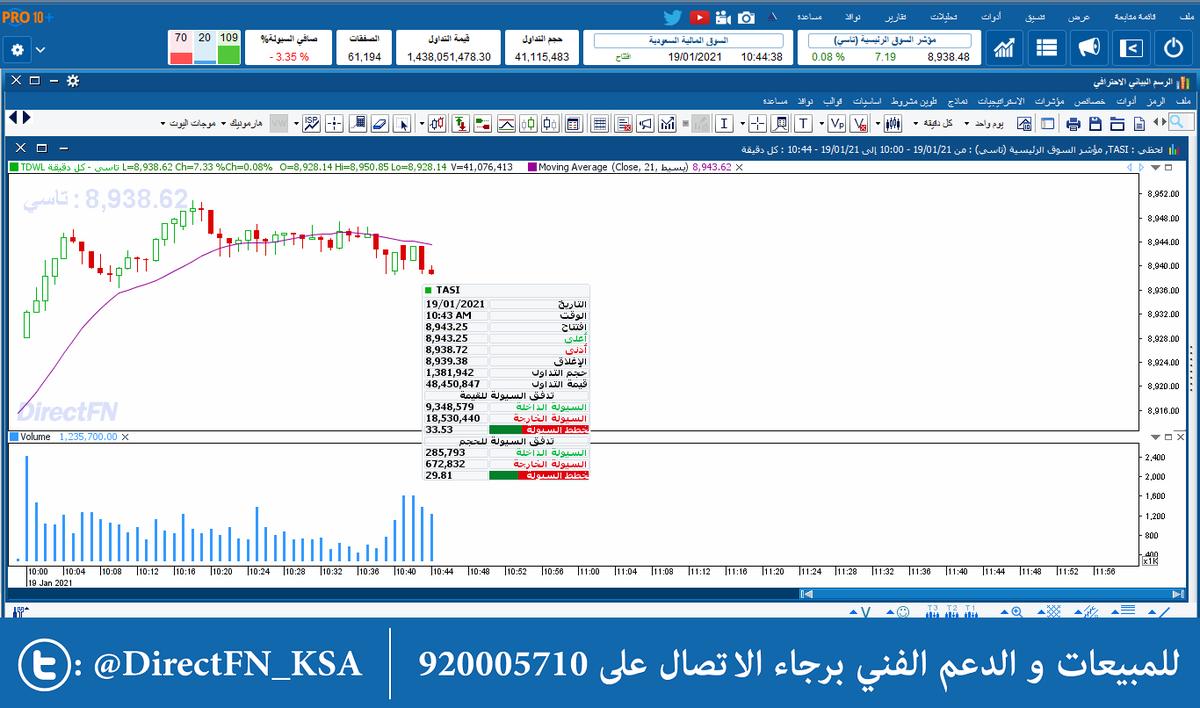 أداء المؤشر العام #السوق_السعودي لجلسته الصباحية من #مباشر #برو_10_بلس *يدعم منصات ويندوز وماك *ومحلل للتدفقات السيولة اللحظية احصل عليه بالتواصل معنا عبر الواتساب:-