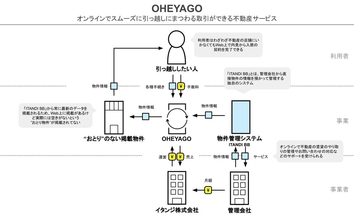 """不動産テックなお部屋探しサービス「OHEYAGO」のビジネスモデルを図解してみた。わざわざ店舗にいかなくてもWeb上で内見予約から入居の契約まで完了できるのが今のこの時代に合ってるし、ITANDI BBという別サービスをやってるため、いわゆる""""おとり物件""""がないというのもすばらしい。"""
