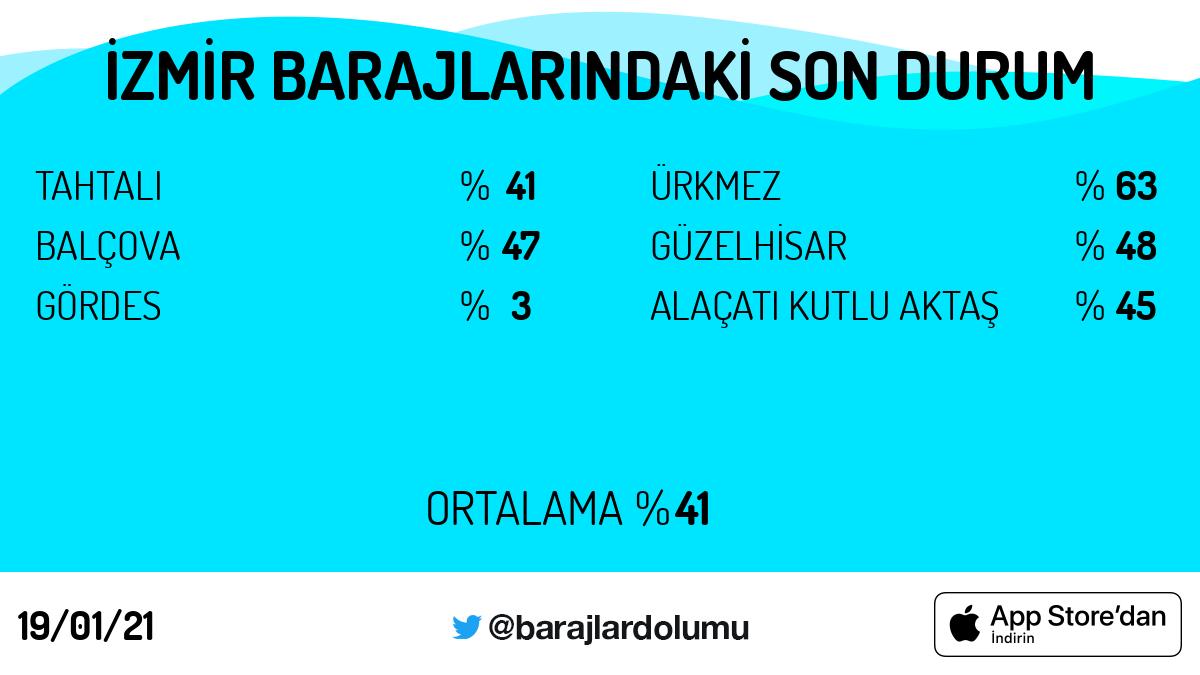 #İzmir #baraj doluluk oranları. Tarih: 19/01/21 Günün 5 trendi: #HrantDink #salı #Diyarbakır #donarak #SALI #BuradasınAhparig  https://t.co/5OkCBekboU https://t.co/NJR3EUa6Ve