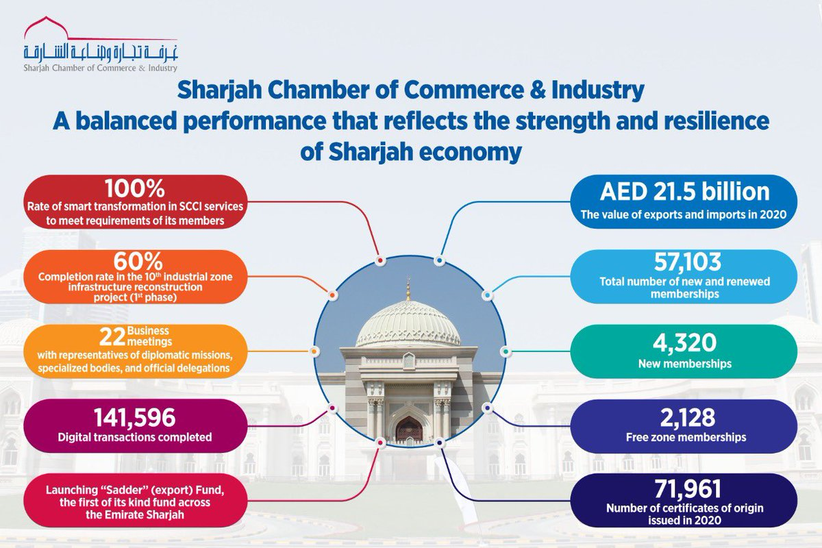 Sharjah chamber A balanced performance that reflects the strength and resilience of Sharjah economy's https://t.co/AYOyfriTcm