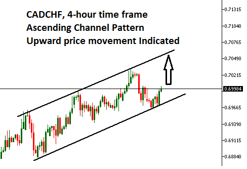CADCHF, 4-hour time frame Ascending Channel Pattern Upward price movement indicated #cad #chf #fx #forex #cadchf #fxism #forextrader #forexmentor #forexmentor #forexstrategy #forexmoney #forexmoney #forexmarket #forexlifestyle #forexlife