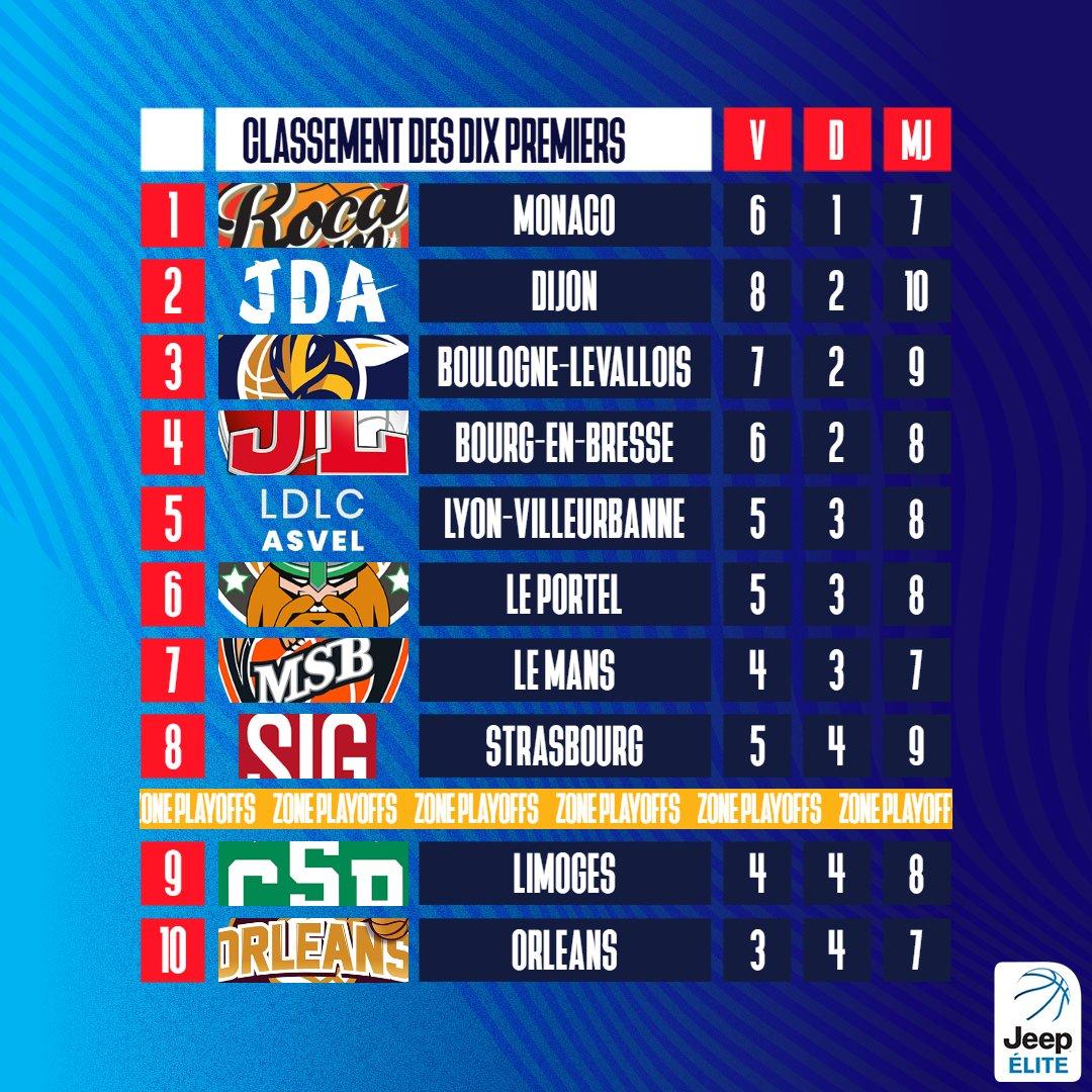 📊 Le classement complet de #JeepELITE   🥇 @ASMonaco_Basket reste en tête  👌 @ESSMbasket dans le TOP 8  🆙 @BCMBasket remonte https://t.co/z6zI21wWlZ