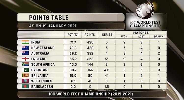India on top 🔝 #INDvAUS #TeamIndia #GabbaTest