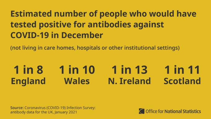 Graphic title: Estimated number of people who would have tested positive for antibodies against COVID-19 in December