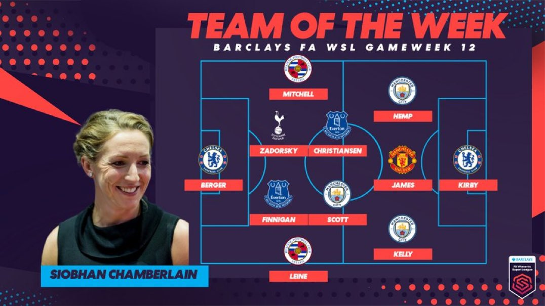 🌟 Three @ManCityWomen players feature in @Sio_Chamberlain #BarclaysFAWSL Team of the Week:   🏴󠁧󠁢󠁥󠁮󠁧󠁿 @JillScottJS8  🏴󠁧󠁢󠁥󠁮󠁧󠁿 @Chloe_Kelly98  🏴󠁧󠁢󠁥󠁮󠁧󠁿 @lauren__hemp   #MCFC | @ManCity | #ManCity
