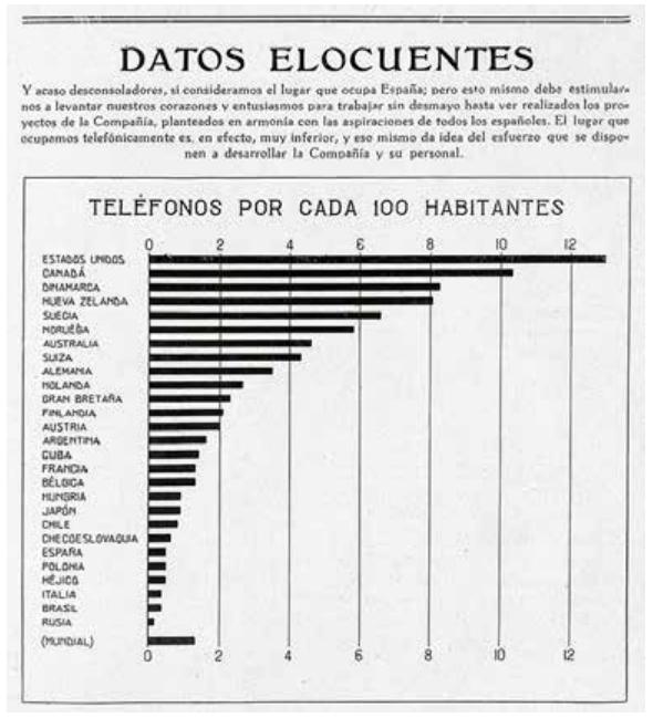 Estadísticas sobre densidad telefónica, Revista @Telefonica Española, año I, n.º 4 (abril de 1925) 📞  #SomosTelefónica