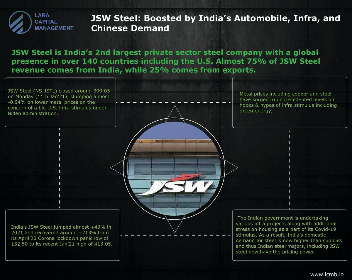 JSW #Steel: Boosted by India's #Automobile, #Infra, and #Chinese #Demand  To read the entire article, visit: