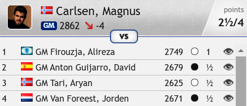 test Twitter Media - A great start for Magnus, but some frustration since! https://t.co/qp5qyiQnas  #c24live #TataSteelChess https://t.co/4nBajkm0FM