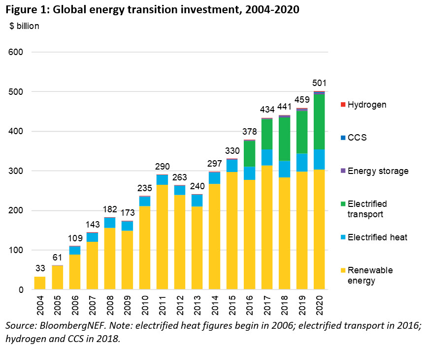 Energy transition investment: 2004: $33 Billion 2006: $109B 2008: $182B 2010: $235B 2012: $263B 2014: $297B 2016: $378B 2018: $441B  2020: $0.501 Trillion New, from @BloombergNEF and @albertwycheung, @colinmckerrache @LoganGoldieScot @JonasRooze