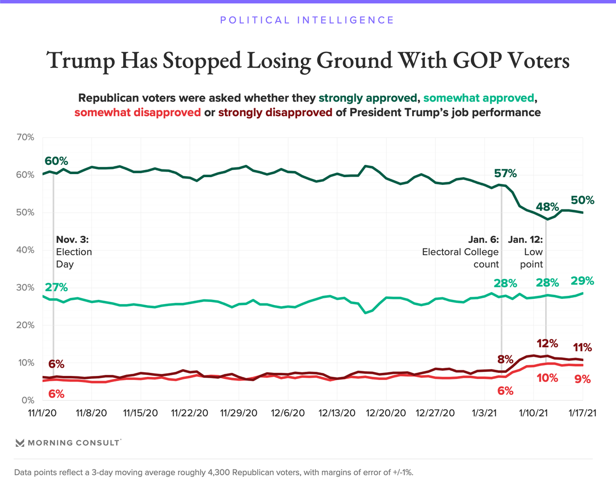 New @MorningConsult polling shows Trump probably already bottomed out among GOP voters. He's back up to 79% after dipping from 85% to 76% last week.