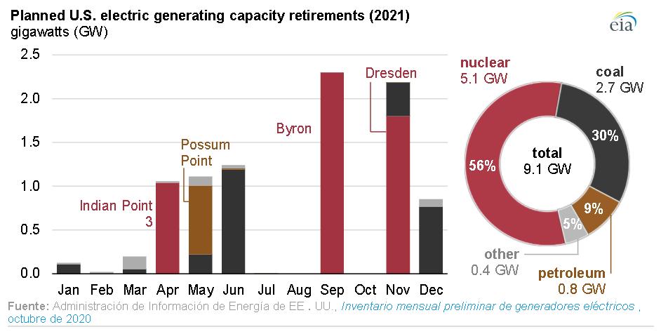 Le #nucléaire et le #charbon représenteront la majorité des fermetures de capacité de production aux États-Unis en 2021.