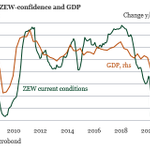 Image for the Tweet beginning: German ZEW-index increased in January,