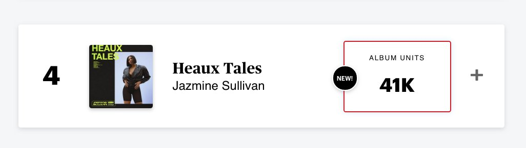 .@jsullivanmusic's 'Heaux Tales' debuts at Number Four on the RS 200, with 41,000 units: