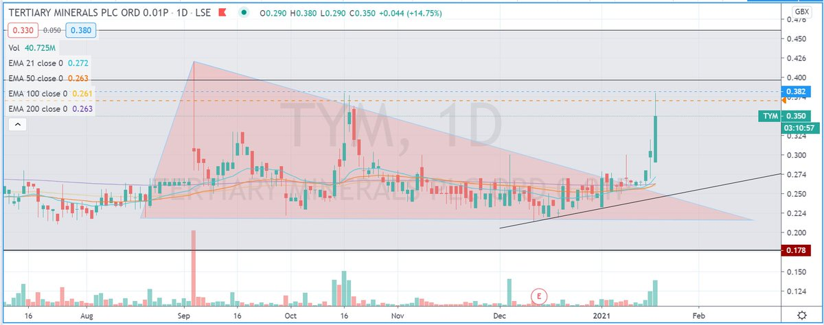#tym Looks like Kenny of @StockBoxMedia picked a winner with this mover 💰💰💰📊👍 #stockstowatch #AIM #markets #stockmarkets #trading #learntotrade #FTSE #lse #swazcharts
