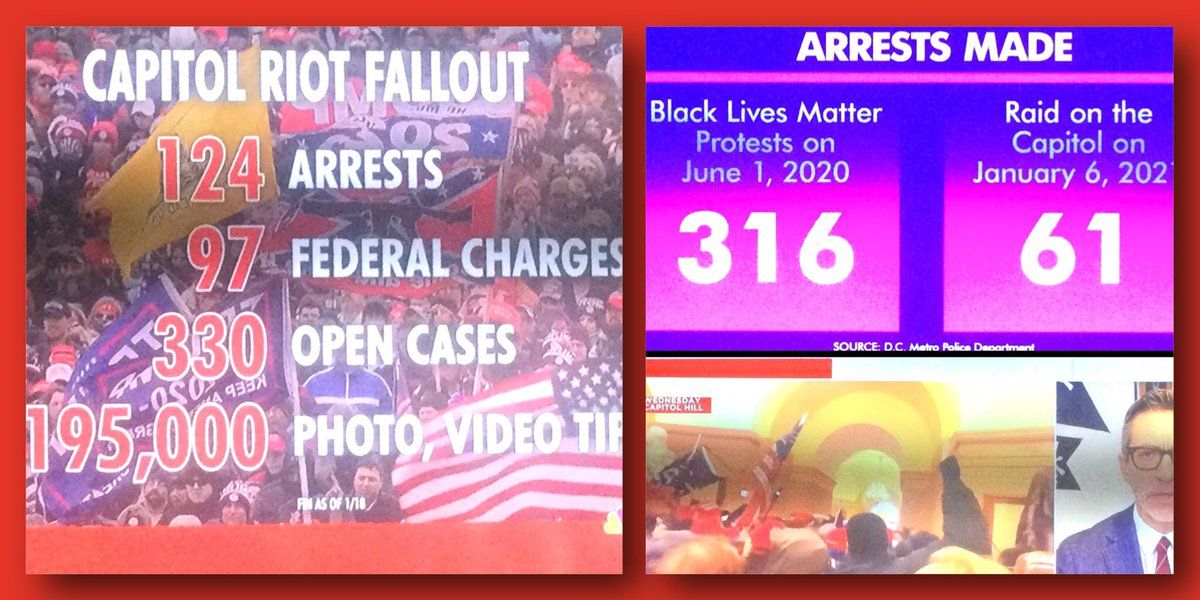 #MorningJoe #TuesdayMotivations #BidenHarrisInauguration   BREAKING: The Feds R On🔥Making Arrests 2Wks Aft The #TrumpInsurrection By His #TrumpCult Family Bringing The Blistering Total 2..124 Arrested/ 8 Arrest Overnight  By 2022 They May Hit The 1 Day..316/#BLM Arrests😳
