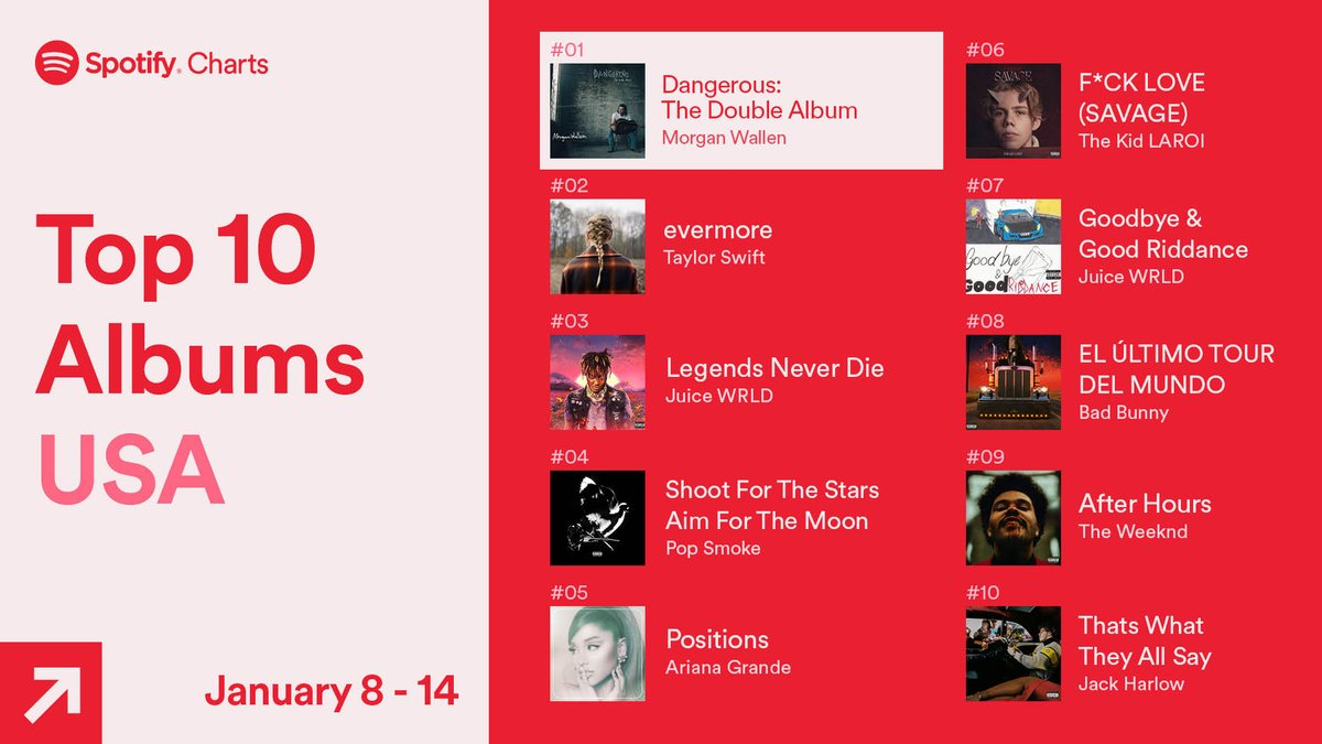 .@MorganWallen, @taylorswift13, and @JuiceWorlddd earned the top three spots 💫   ️❤️ These are the Top 10 Albums streamed in the USA (Jan. 8-14, 2021) #SpotifyCharts