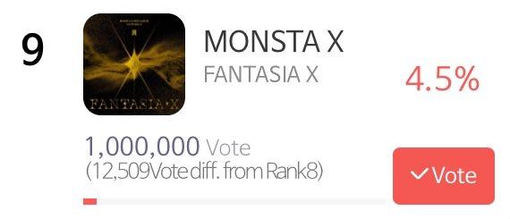 1,000,000 votes ✅  KEEP VOTING MONBEBE😭👏  @OfficialMonstaX #MONSTAX #몬스타엑스
