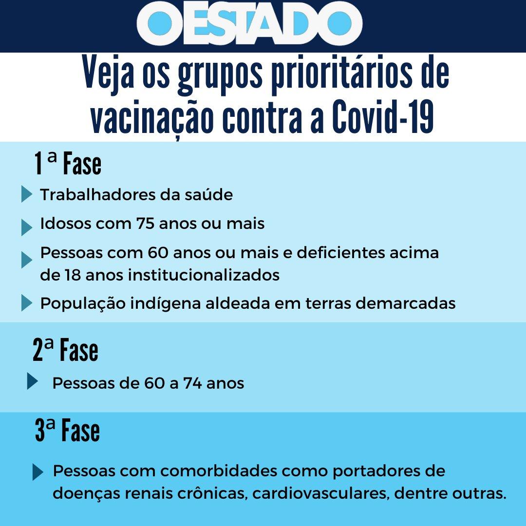 Após dez meses de pandemia a vacina chegou no  do Ceará. O Estado recebeu 218 mil doses da CoronaVac na tarde desta segunda (18). Confira na imagem os grupos prioritários de cada fase de imunização do estado. #oestadoonline #vacina #coronavirus #covid-19 #ceará