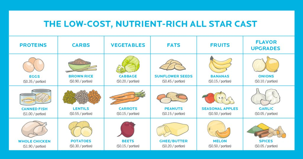As always, the PN team has some great tips and a helpful infographic to go with them: https://t.co/ZRi6oZpid9 . . #nutritiontips #precisionnutrition #healthyeating #budgetfriendly https://t.co/4H3b6kPSpo