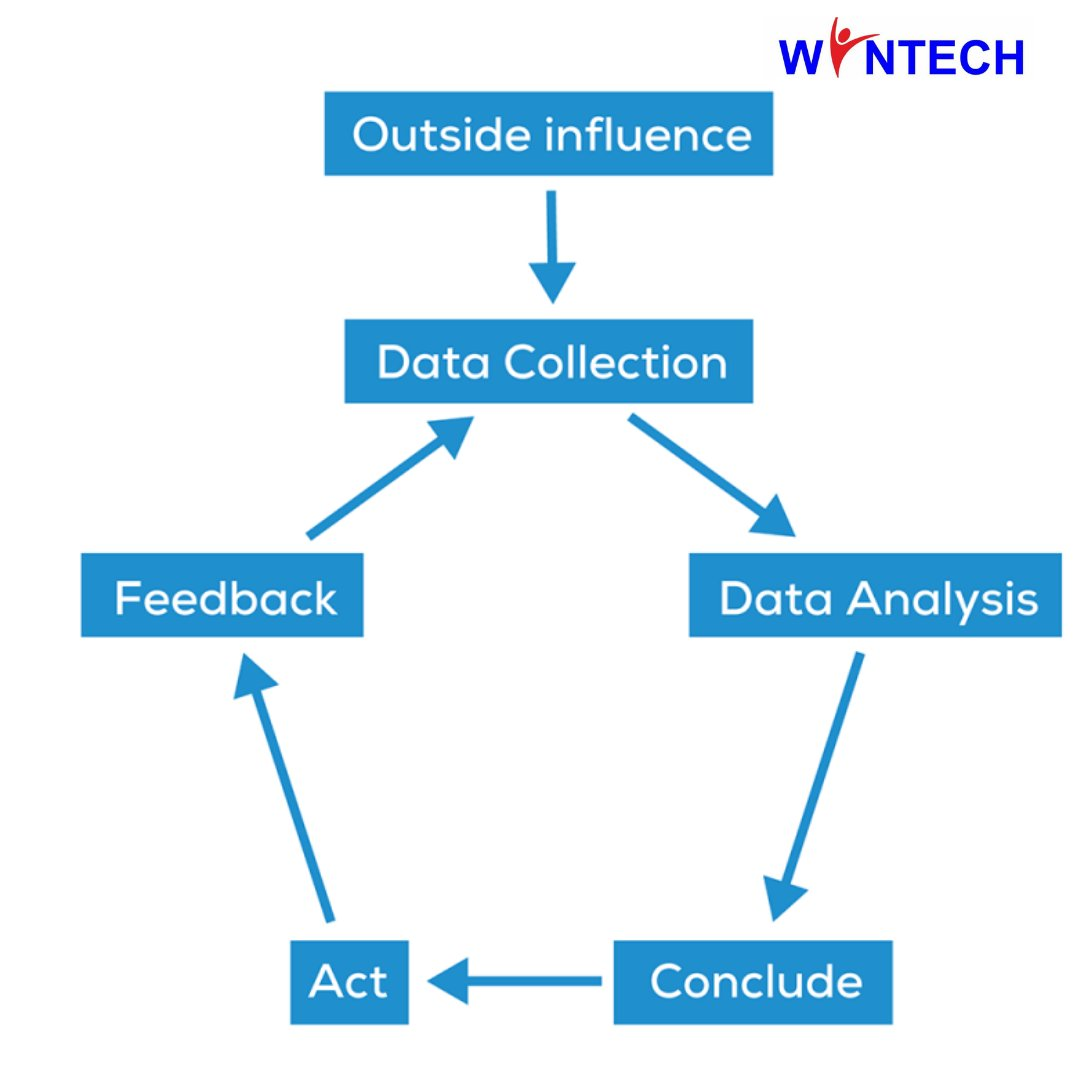 Data analytics is the process of analyzing data to discover useful information, informing conclusions, making future projections, and supporting decision-making. #tuesdayvibe #tuesdayinspiration #womenintechnology #girlswhocode #DataScience #dataanalysis #wintechNG