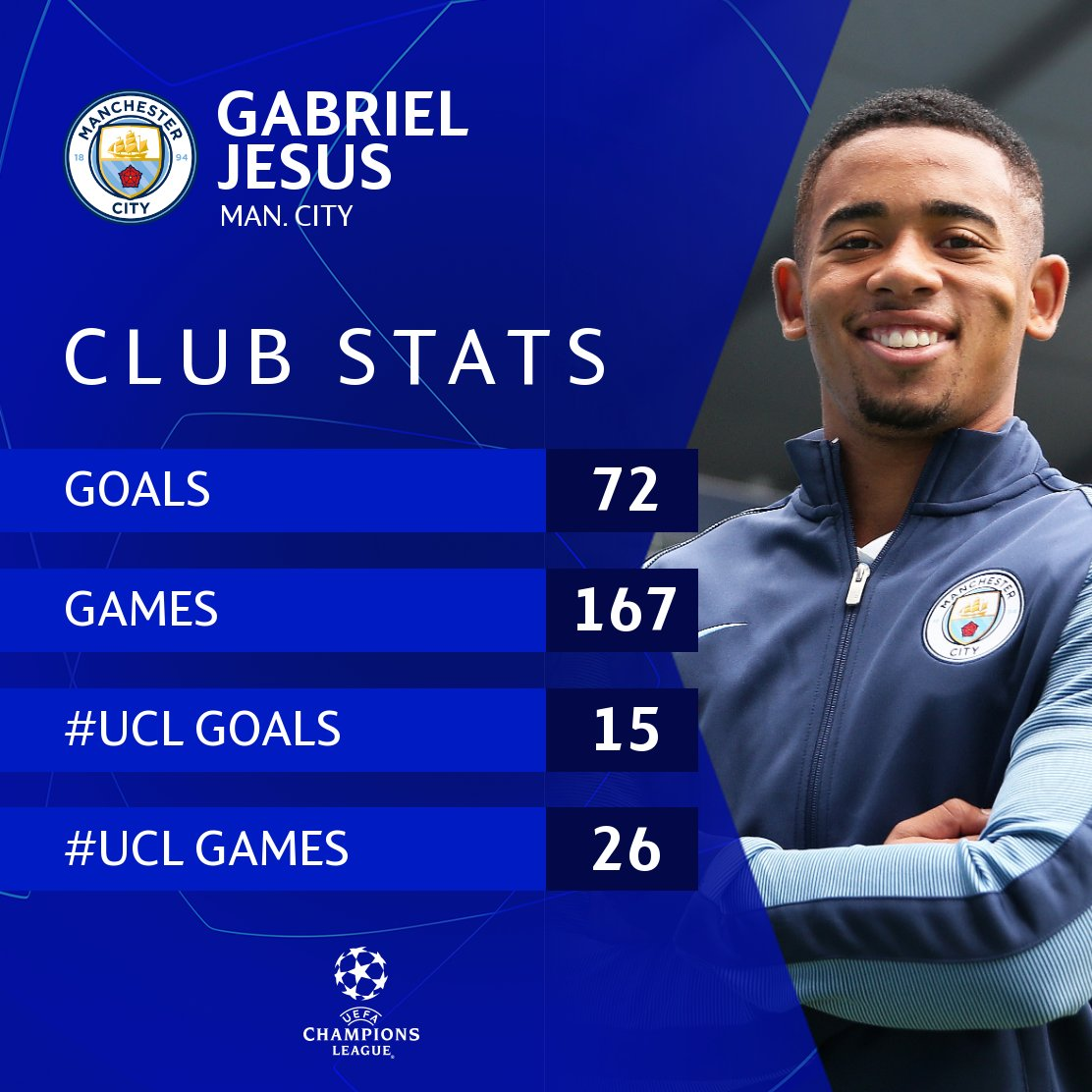 🇧🇷 Gabriel Jesus at Manchester City = 🔥  #UCL