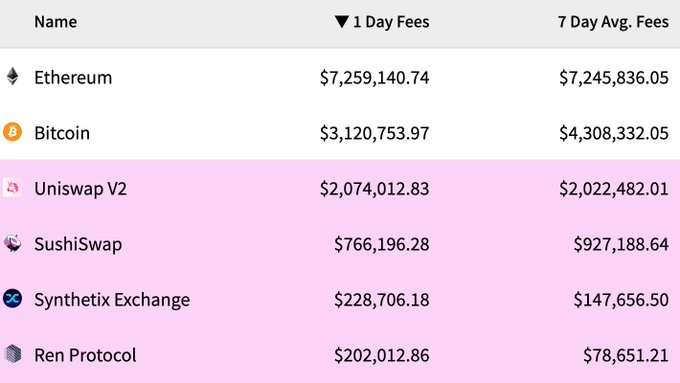 Source: cryptofees.info