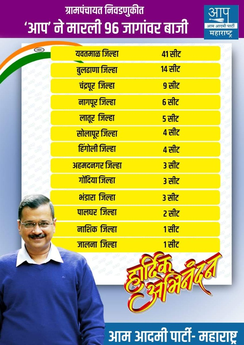 Wave of change  Wave of @AamAadmiParty   Wave for politics of @ArvindKejriwal   Is sweeping slowly but steadily across India.   @AjinkyaShinde18 @PreetiSMenon