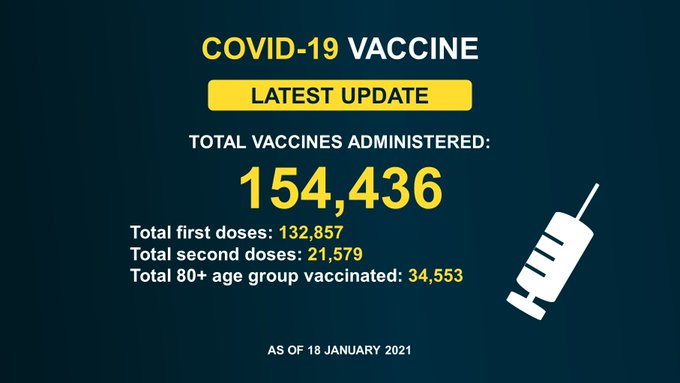 TOTAL VACCINES ADMINISTERED:154,436 Total first doses: 132,857 Total second doses: 21,579 Total 80+ age group vaccinated: 34,553