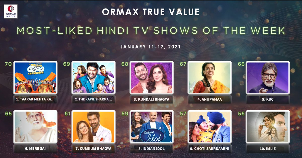 Top 10 most-liked Hindi TV shows (Jan 11-17) based on audience engagement: @StarPlus' Imlie enters the top 10 list for the first time #OrmaxTrueValue