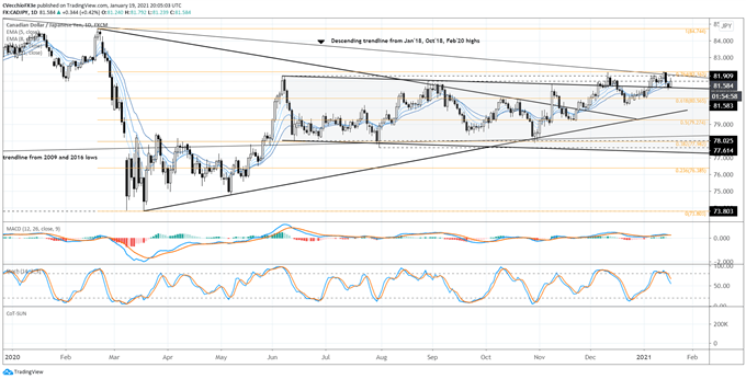 The Canadian Dollar has struggled to recapture bullish momentum as FX markets continue to rebalance US Dollar positioning. Get your $USDCAD marketing update from @CVecchioFX here: