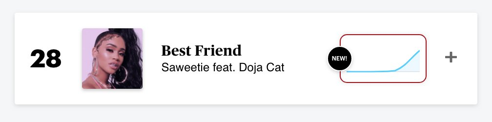 """.@Saweetie's """"Best Friend"""" featuring Doja Cat enters the RS 100 at Number 28. This is Saweetie's fourth song to reach the RS 100:"""