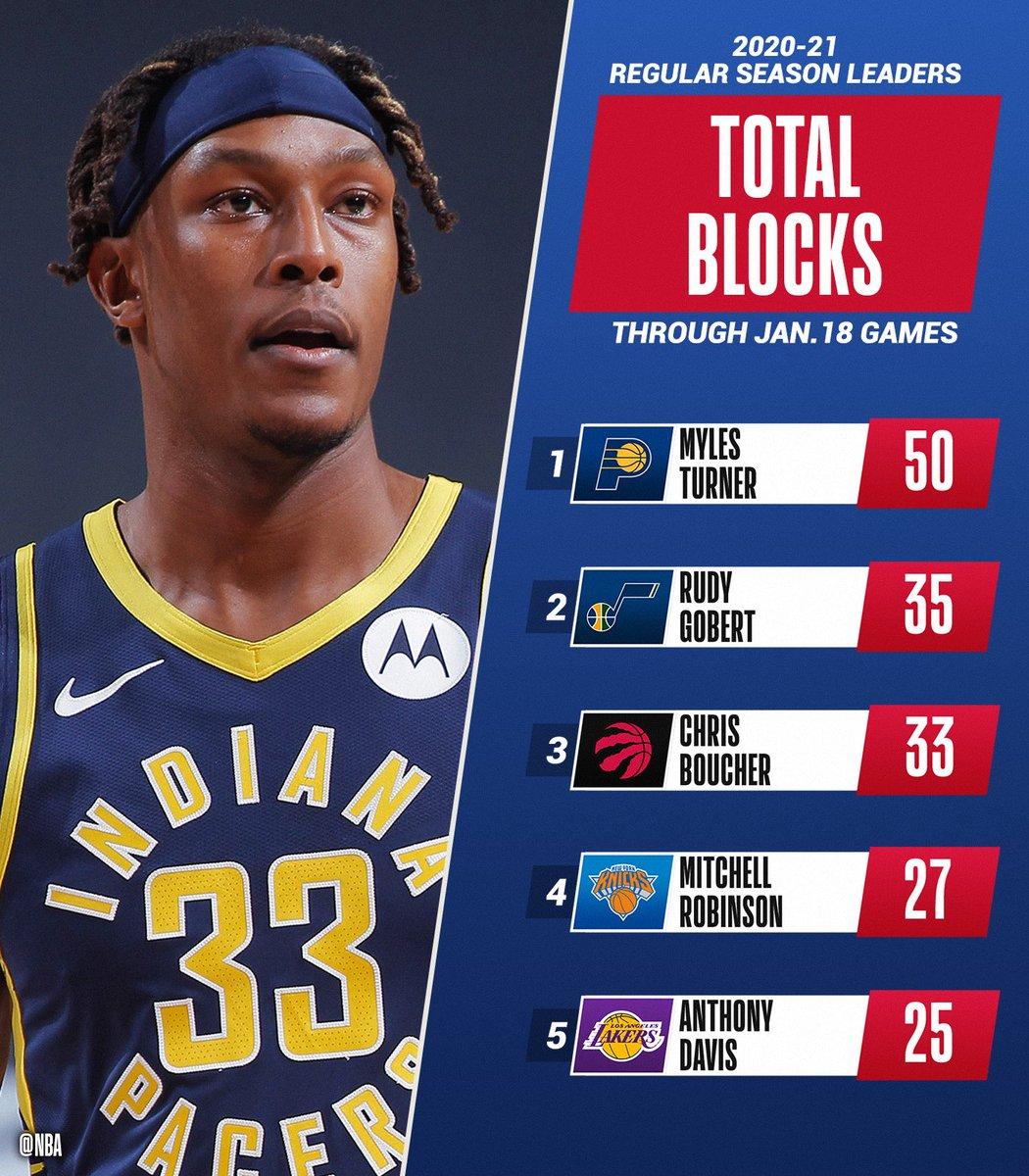 The TOTAL BLOCKS and BLOCKS PER GAME leaders of the @NBA season through 1/18.   📊: https://t.co/Z32NUvmrF9 https://t.co/9V0Yi3DOvS