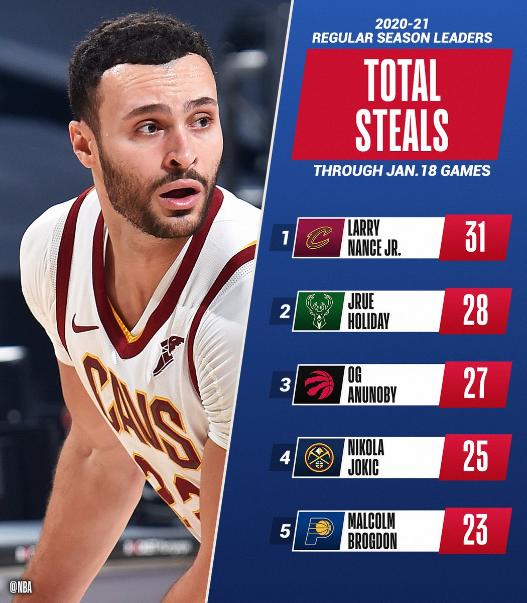 The TOTAL STEALS and STEALS PER GAME leaders of the @NBA season through 1/18.   📊: https://t.co/Z32NUvmrF9 https://t.co/iq4o0arYsT
