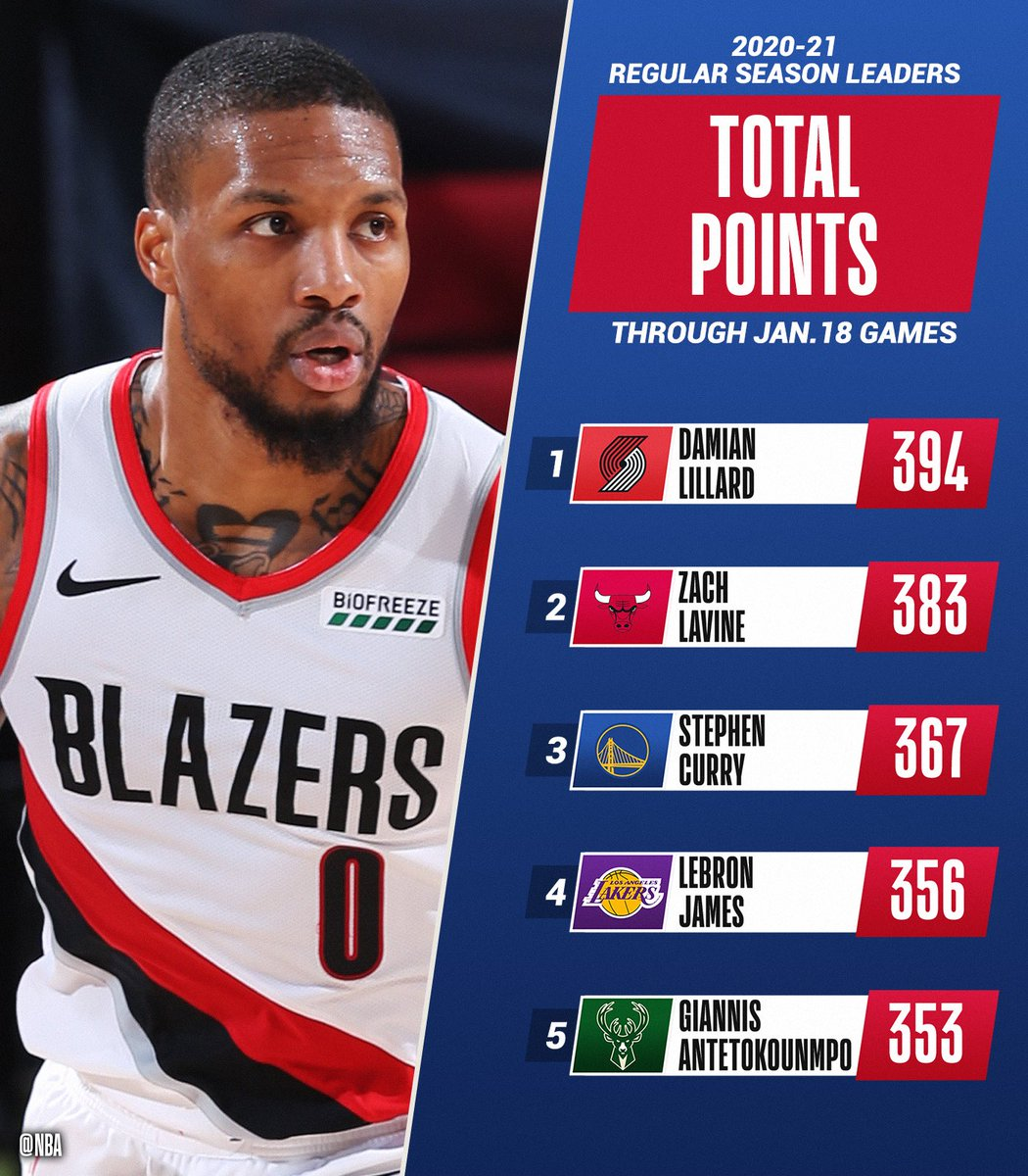 The TOTAL POINTS and POINTS PER GAME leaders of the @NBA season through 1/18.   📊: https://t.co/08UxK3OOU6 https://t.co/8FYoI2c0So