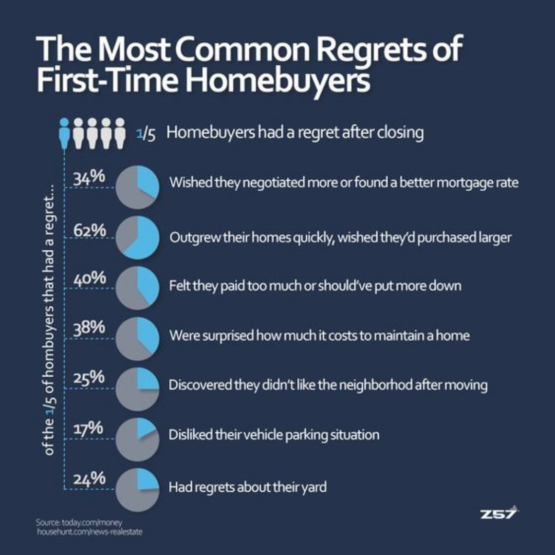 The most common regrets of first-time homebuyers!!!  #homebuyerregrets #realestate #home #instagood #newhome #tommywalker