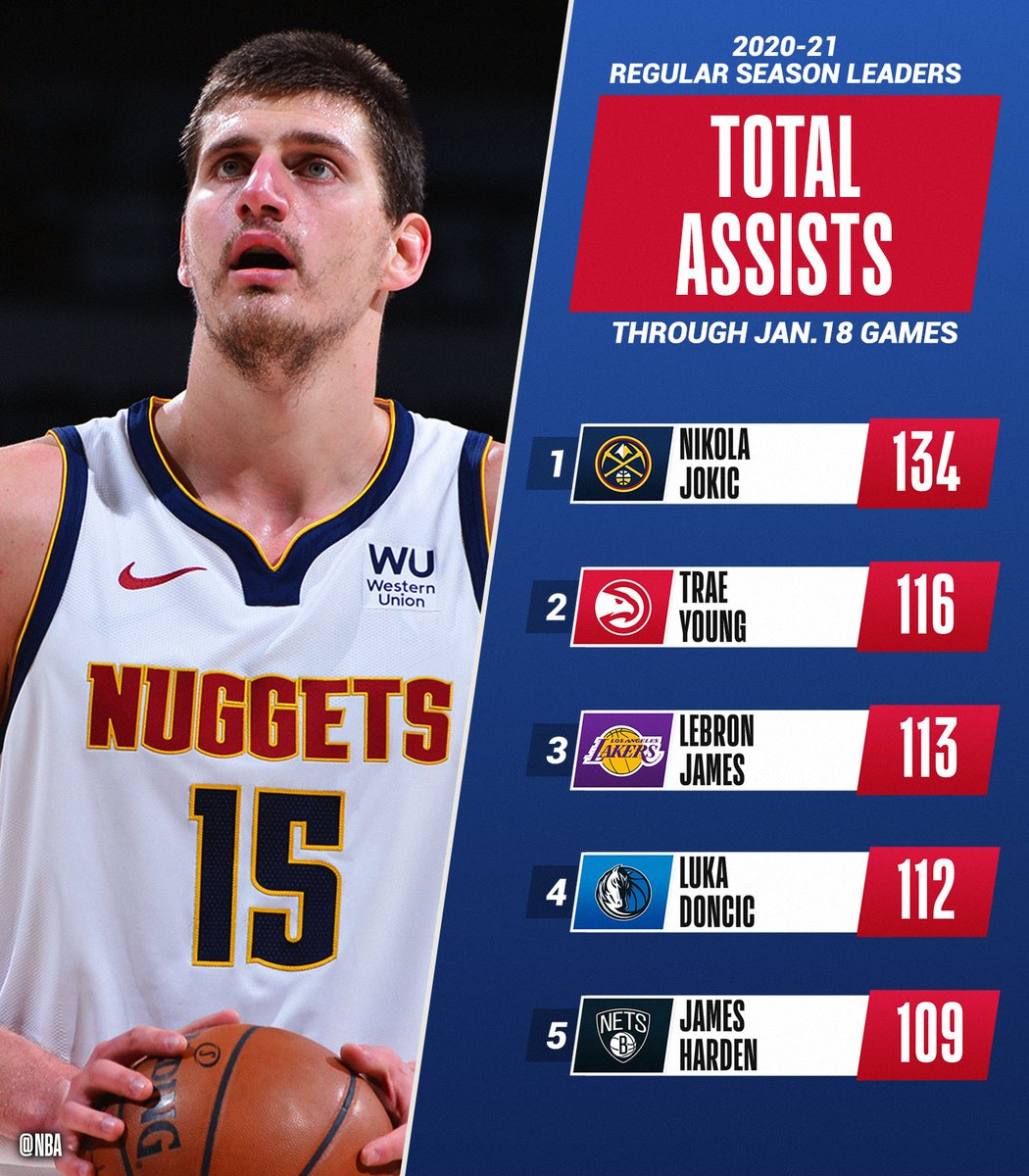 The TOTAL ASSISTS and ASSISTS PER GAME leaders of the @NBA season through 1/18.   📊: https://t.co/Z32NUvmrF9 https://t.co/oNsTcweyn5