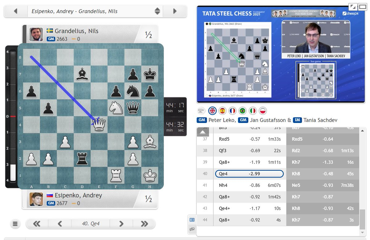 test Twitter Media - Another big miss as it seems Nils could have grabbed the b2-pawn on move 40, but 40...Kh8? the moment had gone. We may well now get all 7 draws: https://t.co/DBK52TxiG7  #c24live #TataSteelChess https://t.co/Gf79dm51Nh