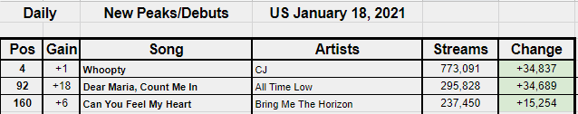 Replying to @StatsSpotify: New Peaks on 1/18/21 US Spotify Chart