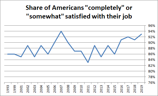 This somewhat surprising from Gallup finds that before the pandemic job satisfaction in America was high and rising--not what you would expect with some stories of late capitalism