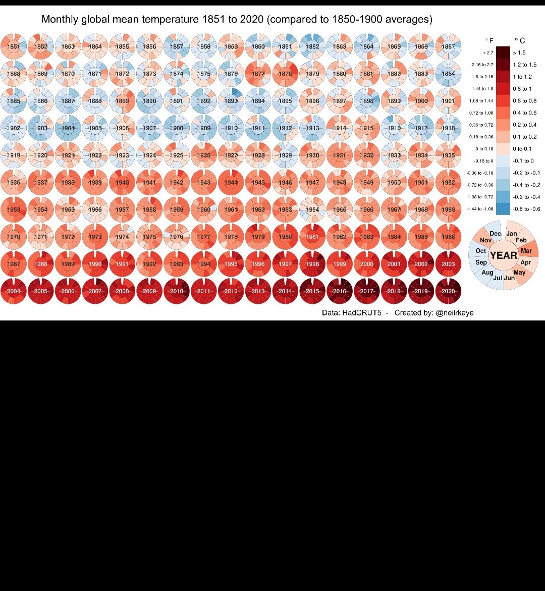 For all the global warming denialists, we have assembled an easy to understand picture of the reality of global warming from 1851-2020.  If you can't understand this chart, you really must not be trying. #climatechange #BidenHarrisInauguration #bethechange
