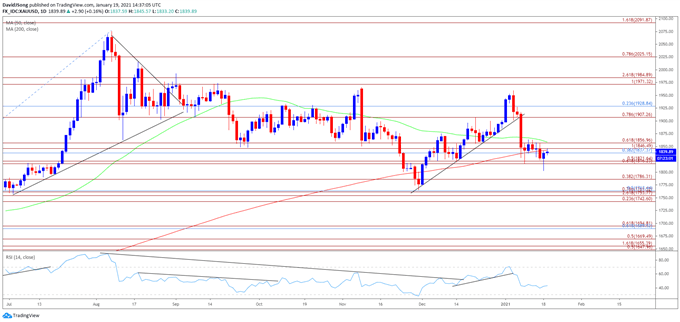 The price of gold trades below the 50-Day SMA ($1859) once again as the V-shape recovery from the November low ($1765) unravels. Get your $XAUUSD market update from @DavidJSong here: