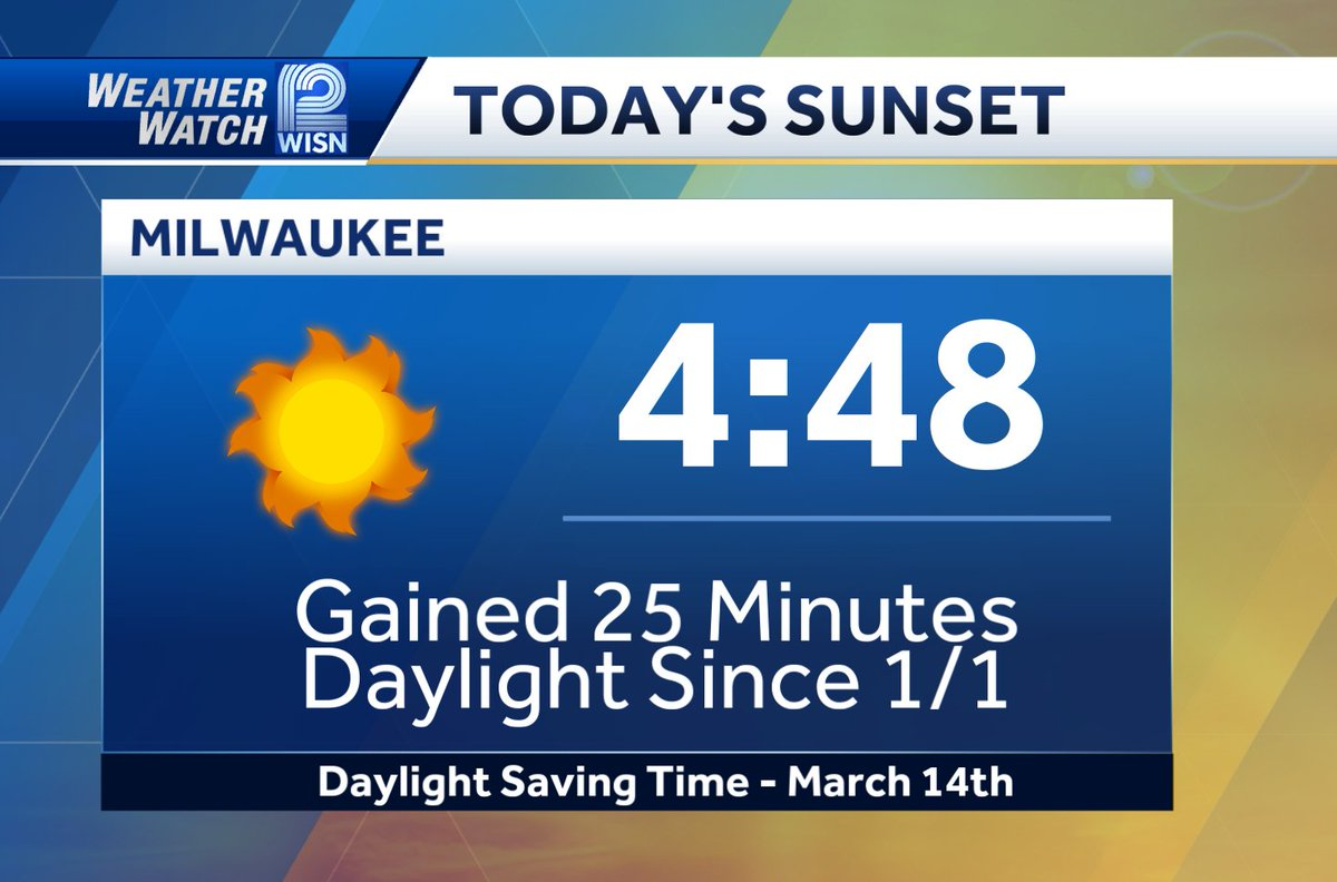 I know we haven't seen much of it, but we gain the most amount of daylight in the month of January. #wiwx