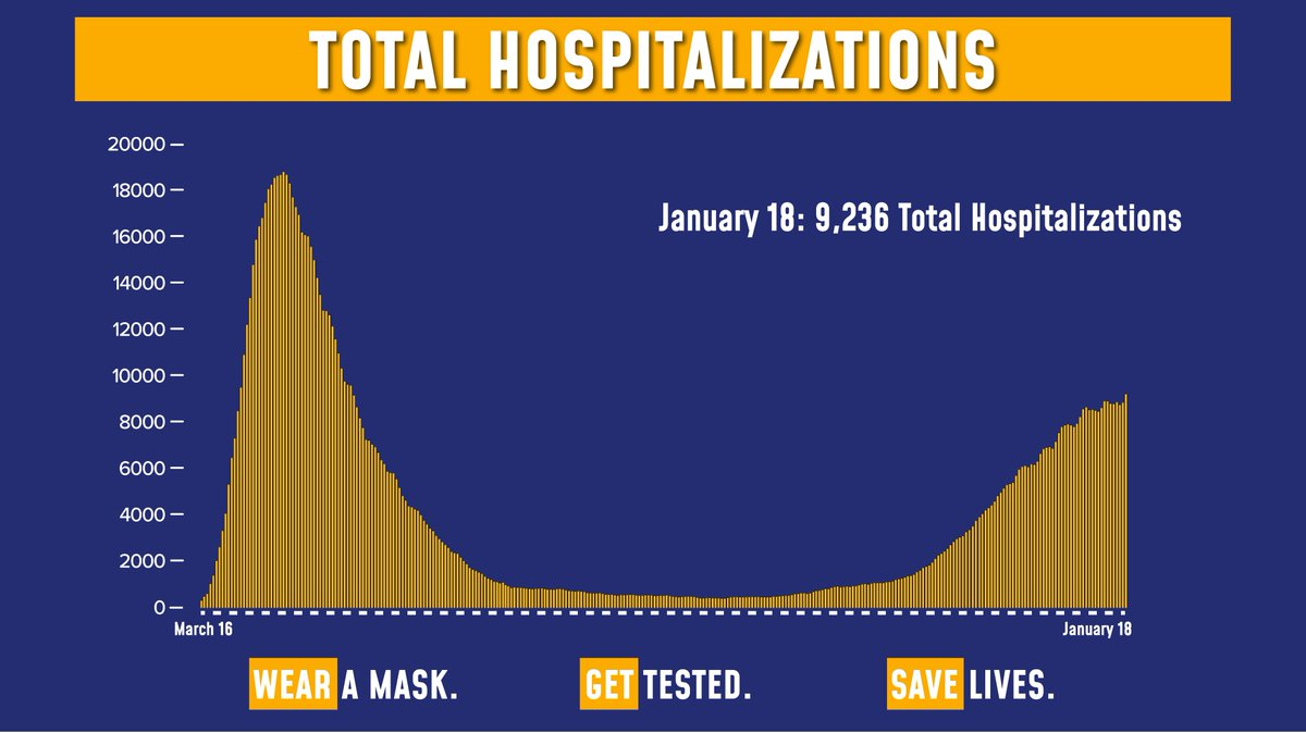 Today's update on the numbers:  Total COVID hospitalizations are at 9,236.  Of the 177,269 tests reported yesterday, 12,512 were positive (7.06% of total).  Sadly, there were 167 fatalities.