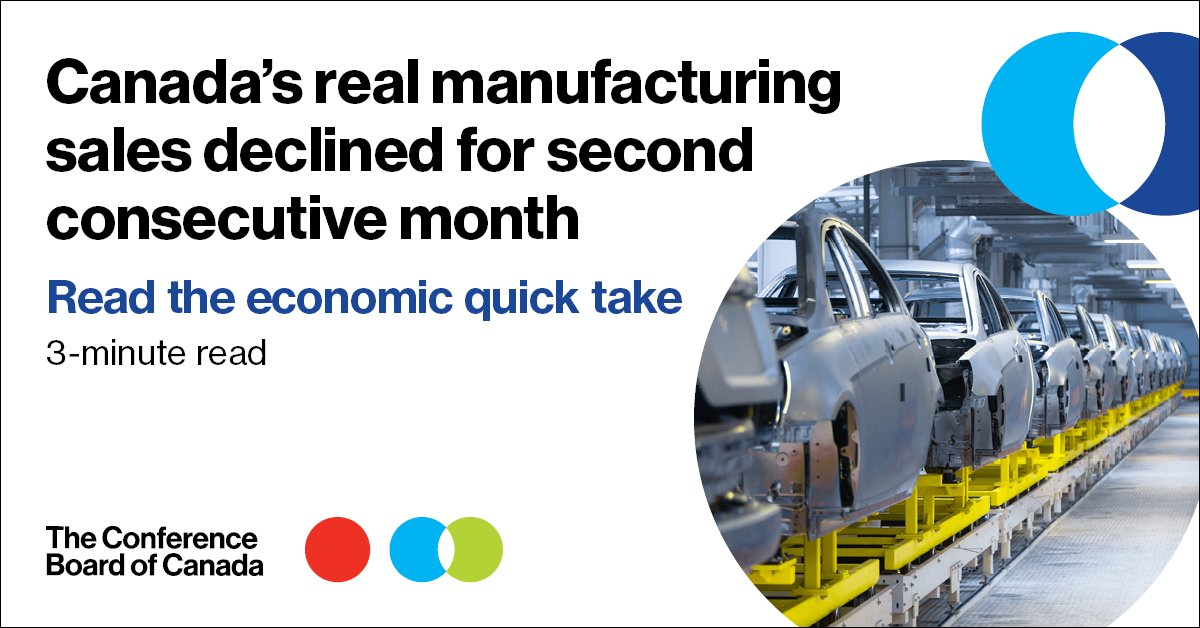 Manufacturing sales slowed by 0.6%in November, the second consecutive decline. While only a minor decline, more restrictions through December and January should further restrict #economic activity. Read our economic quick take:   #cdnecon #cdnpoli #onpoli