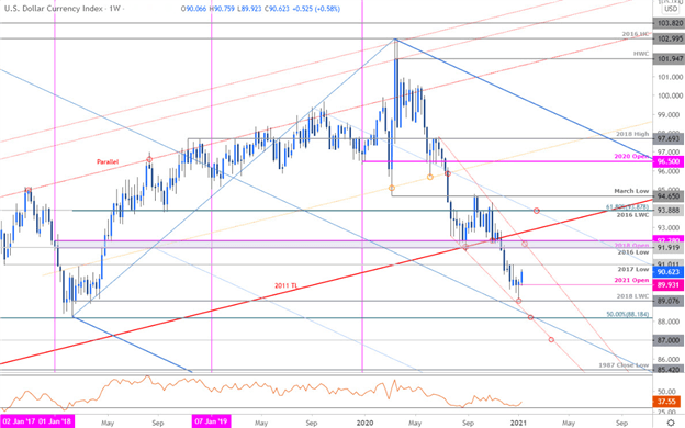 The US Dollar is poised to mark the first consecutive weekly rally since September after rebounding just ahead of confluence downtrend support. Get your $USD technical analysis from @MBForex here: