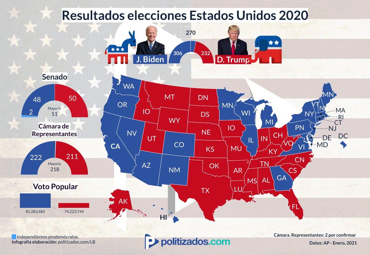 Este proceso dejó un nuevo mapa político. Los demócratas controlarán la Cámara de Representantes y Senado. Ello ha generado muchas expectativas sobre como #BidenHarris enfrentarán temas como el #COVID19🦠#CambioClimatico ♻️ la relación con #China🇨🇳 y la #UE🇪🇺  #InaugurationDay