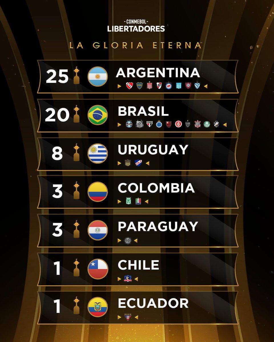 🤩 ¡El ranking de campeones de la CONMEBOL #Libertadores por países! 🏅  🇧🇷🏆 Brasil ya se aseguró su título número 2⃣0⃣ en la actual edición de la Copa con los finalistas @Palmeiras y @SantosFC.  🤔¿Quién se quedará con la #GloriaEterna en el Maracaná?