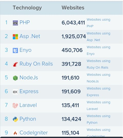 #Top9 web application tools used in the top 10k sites (according to ) #Website #webdevelopers #100daysofcode #CodeNewbies #developers #webdev
