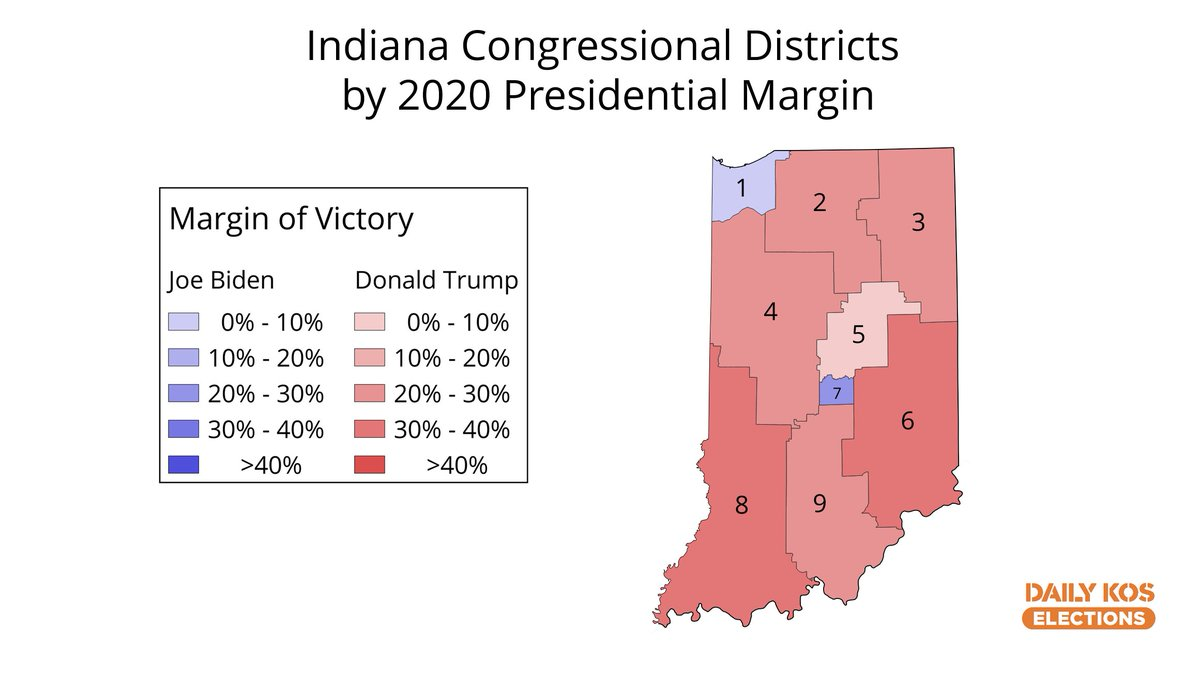 We have 2020 presidential results by congressional district for Indiana! Trump dropped in #IN05 from 53-41 to 50-48, which was still enough for Victoria Spartz to hold seat for GOP.